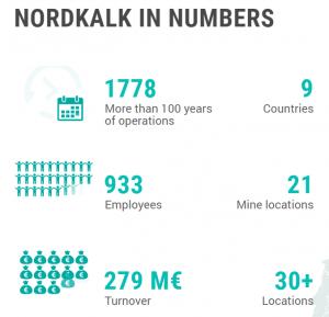 Nordkalk in numbers -kuvio