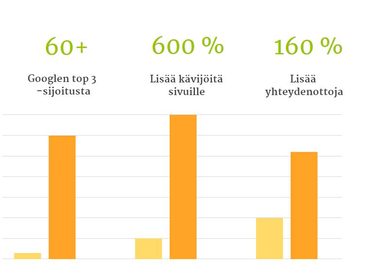 Tuholaistorjuntakeskukselle jatkuvaa kasvua digimarkkinoinnilla